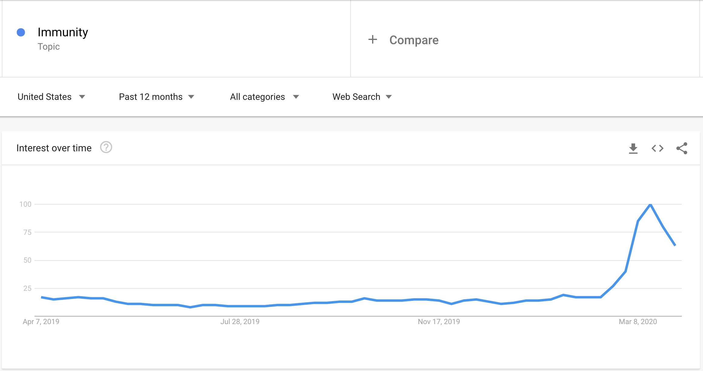 "Google Trends data showing increased interest in the topic of ""immunity"" in March 2020."