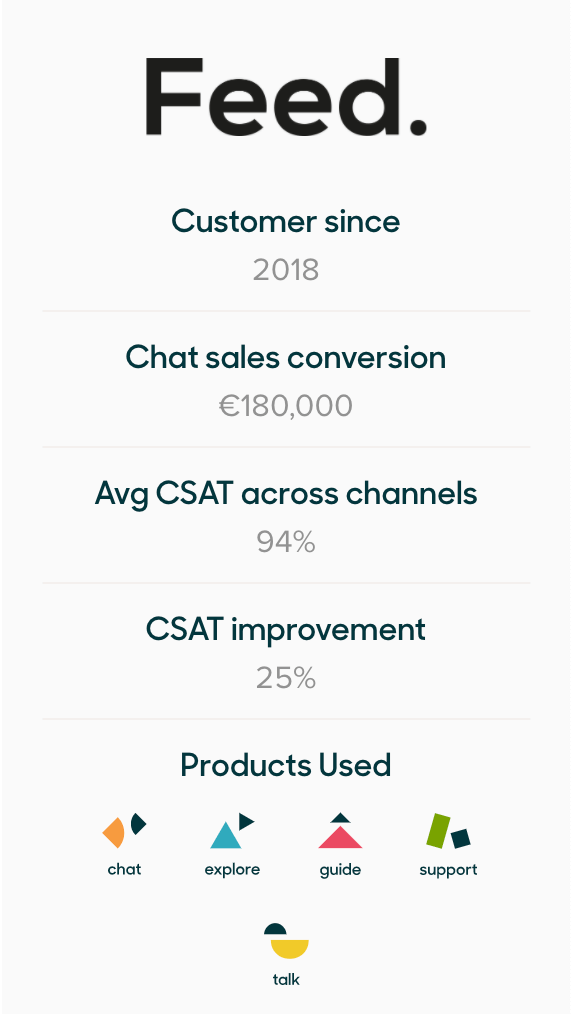 Zendesk helped Feed. improve customer satisfaction (CSAT) by 25%.