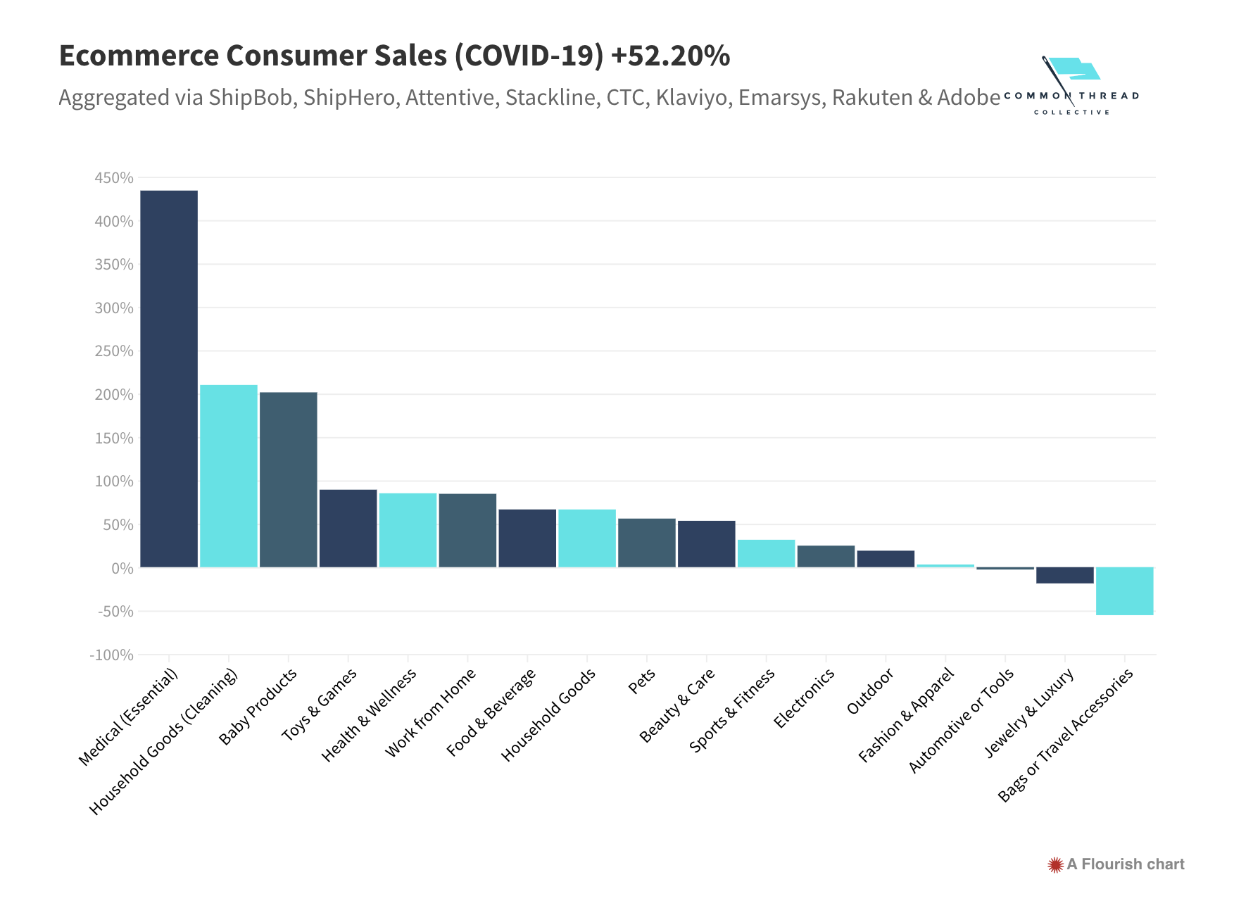 Common Thread Collective's graph showing positive increases in consumer sales for 14 categories.