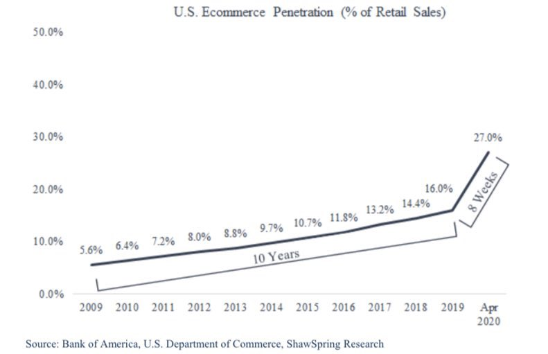 Chart via 2PM showing ecommerce has spiked to 27% of retail sales.