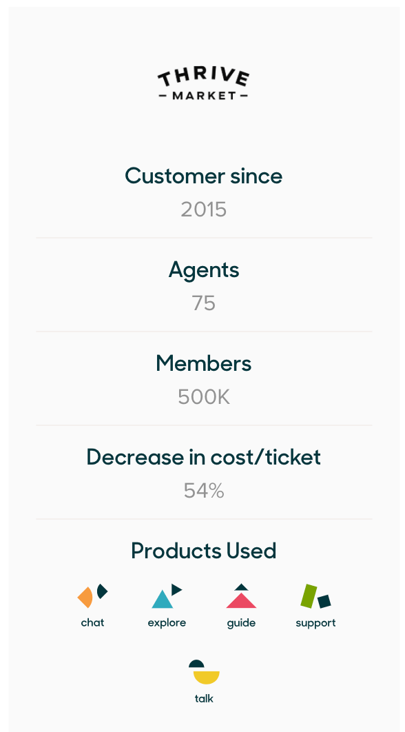 Zendesk enabled Thrive Market to decrease its cost per ticket by 54%