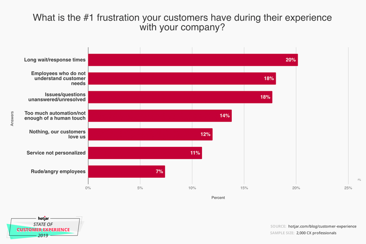 Data from Hotjar highlighting customer frustration with long response times.