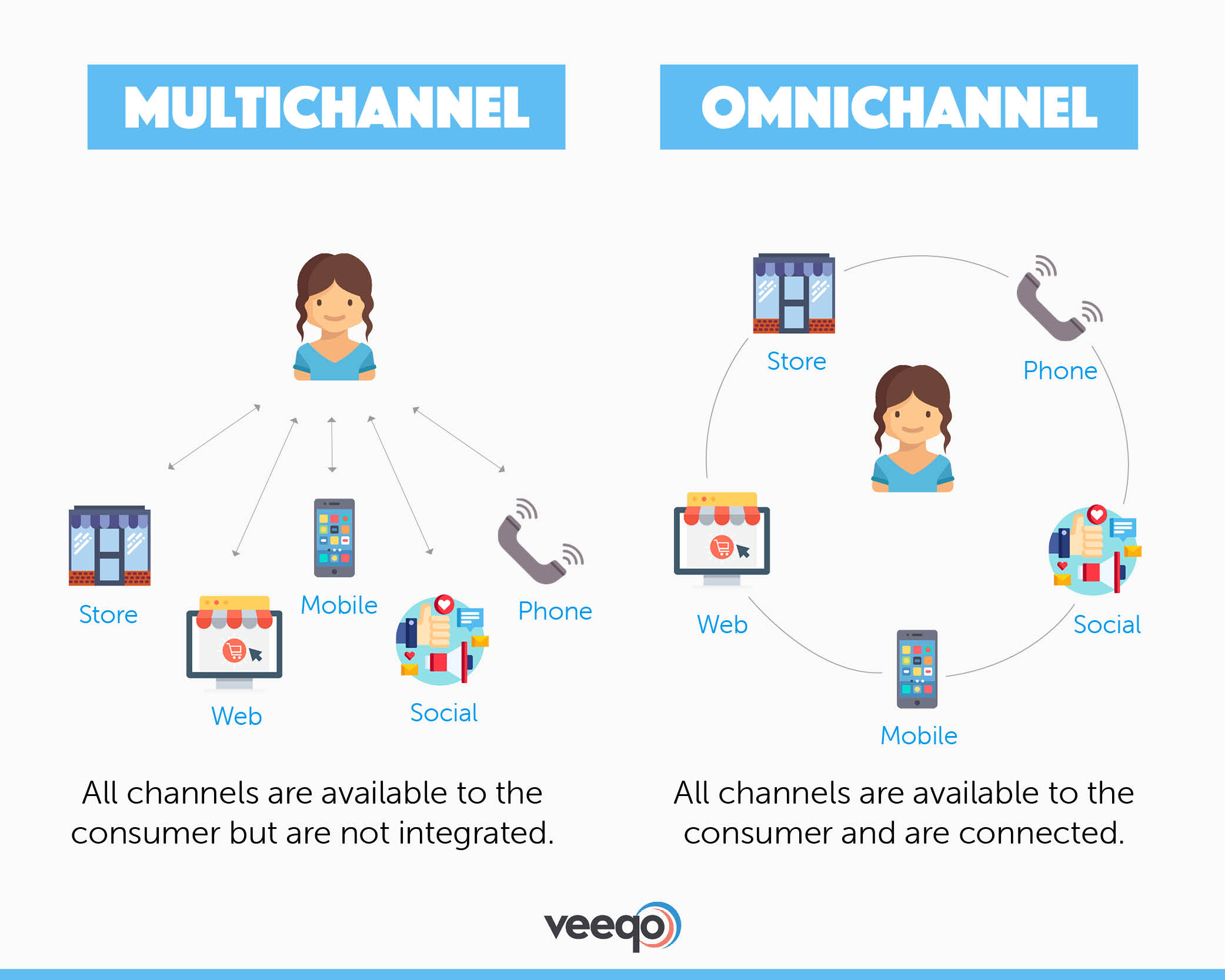 A visual representation of multichannel versus omnichannel customer service courtesy of Veeqo.