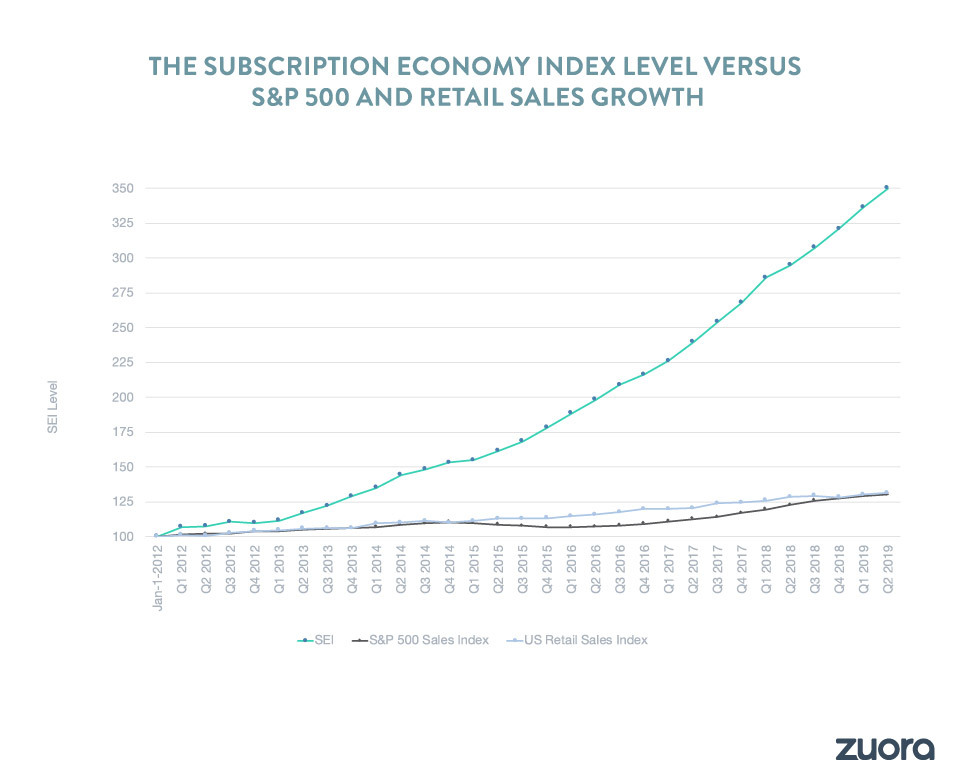 The 2019 Subscription Economy Index showing 350% growth of the subscription economy in the last seven years.