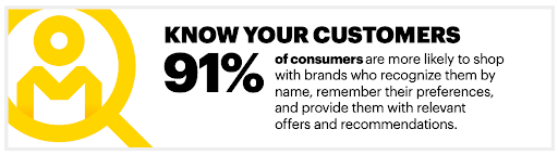 Consumers want to be remembered. They want the experience to be easy. They want it to be personalized to them. Source: Accenture Research