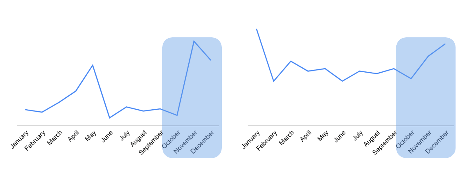 These two graphs show real revenue numbers from 2019. These are two radically different companies, but one thing is consistent: Q4 matters.
