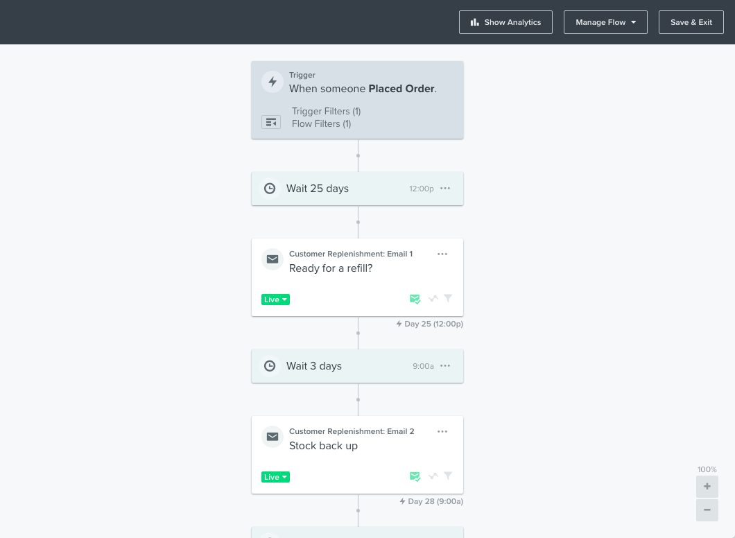 An example replenishment flow from Klaviyo.